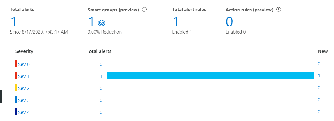 Azure Data Factory Alerts