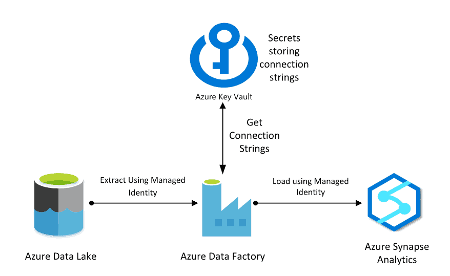 Azure Data Factory and Key Vault