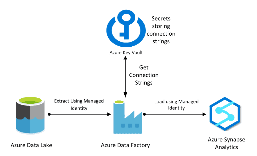 Flow of Azure Data Lake to Azure Synapse Analytics using Azure Key Vault
