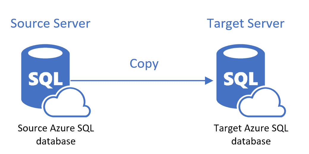 Azure SQL Database Copy Database to a Different Server