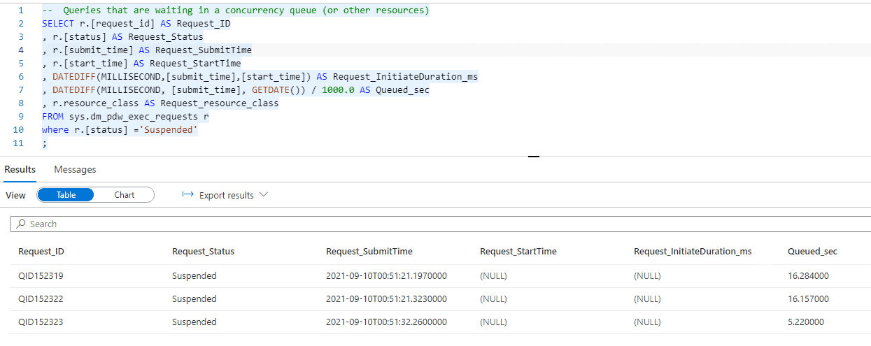 Azure Synapse Analytics Identifying Queued Queries